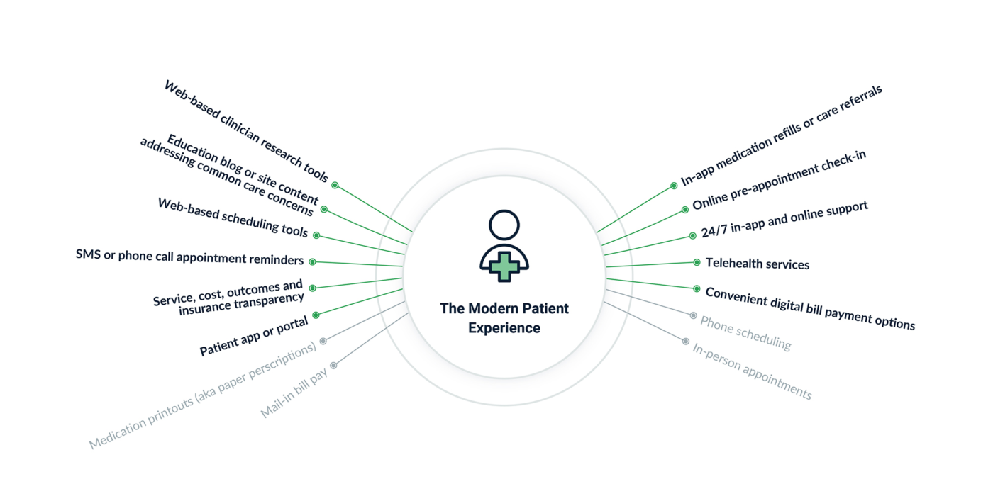 In the digital era, healthcare experiences encompass much more than in-person interactions and phone calls. They now include a variety of self-service digital capabilities and automated tools too.