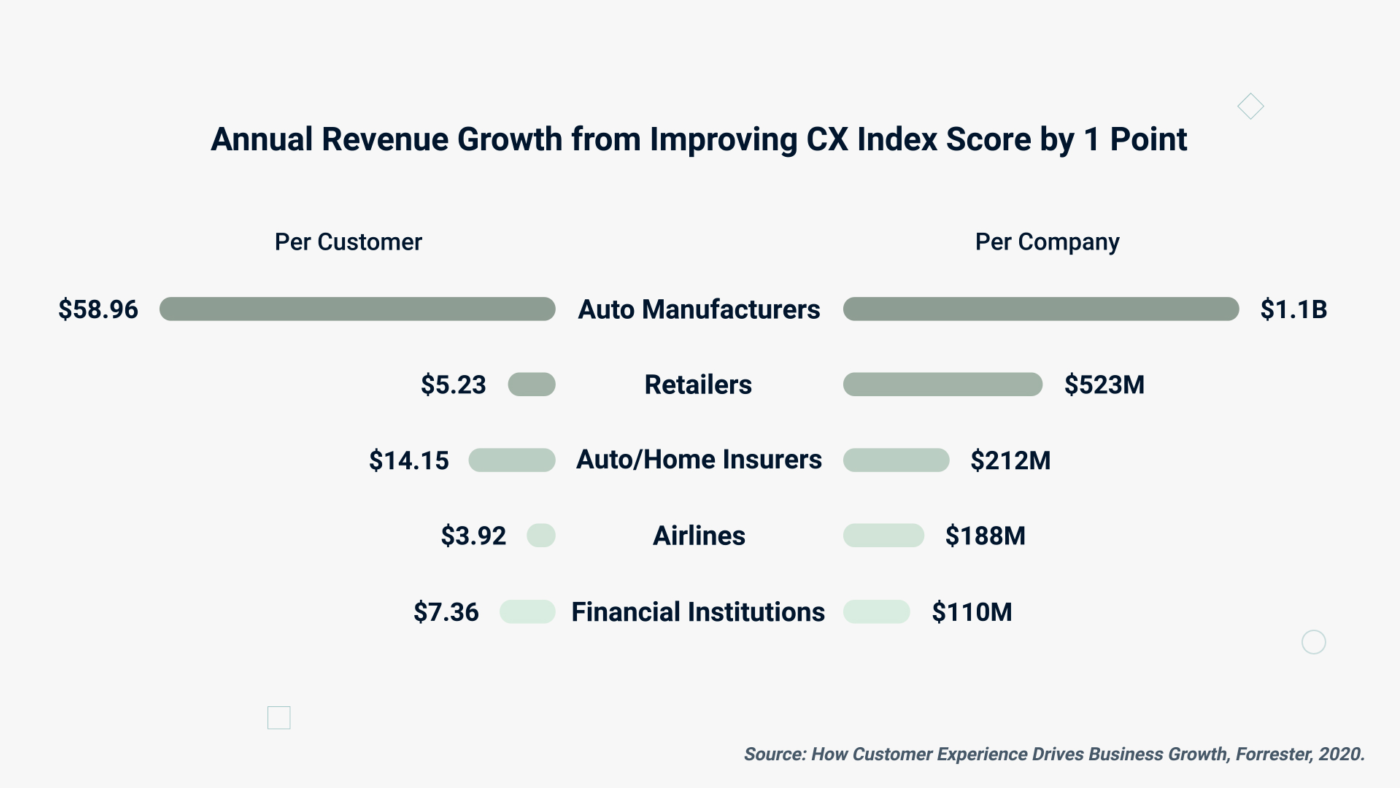 The Business Impact of Improving CX Image