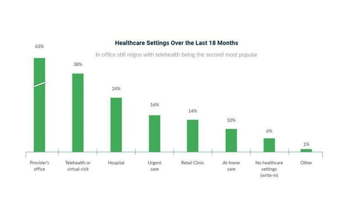 Healthcare Settings Over 18 Months