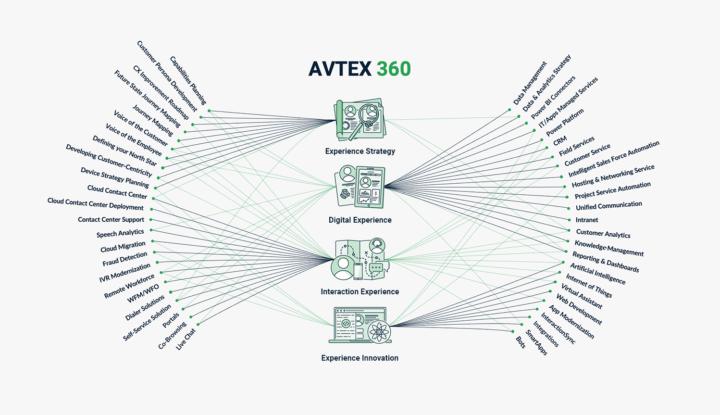 Avtex 360