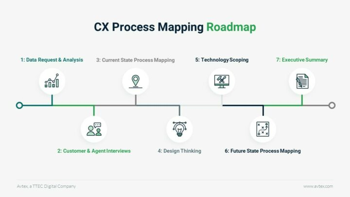 Avtex CX Process Mapping Roadmap