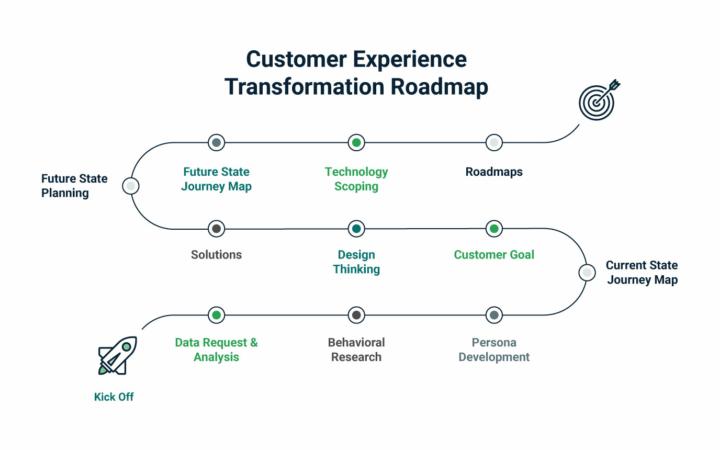 CX Roadmap