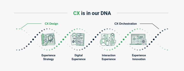 CX is in our DNA