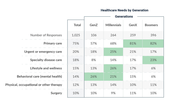 Healthcare Needs by Generation