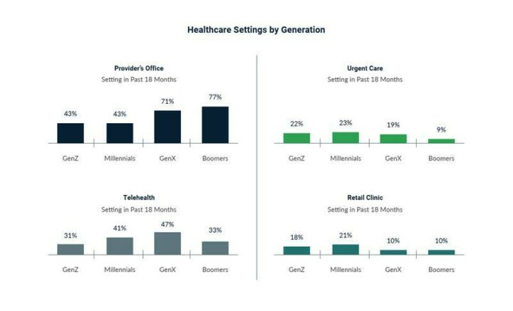 Healthcare Settings by Generation