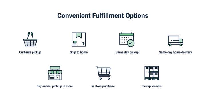 Examples of Convenient Fulfillment Options