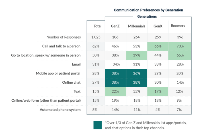 Healthcare Provider Communication Preferences by Generation