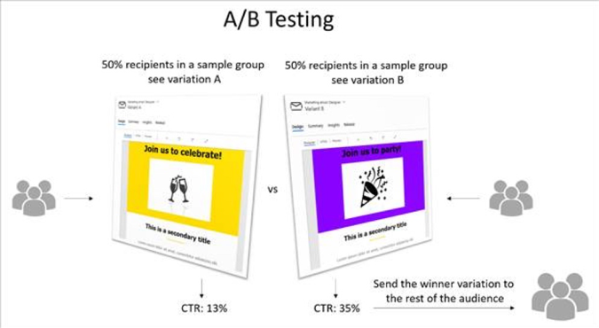 Ab testing screenshot mbas top 10