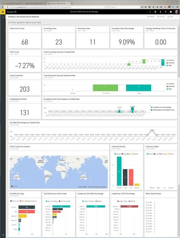 Screenshot: Dynamics CRM Content Pack Dashboard