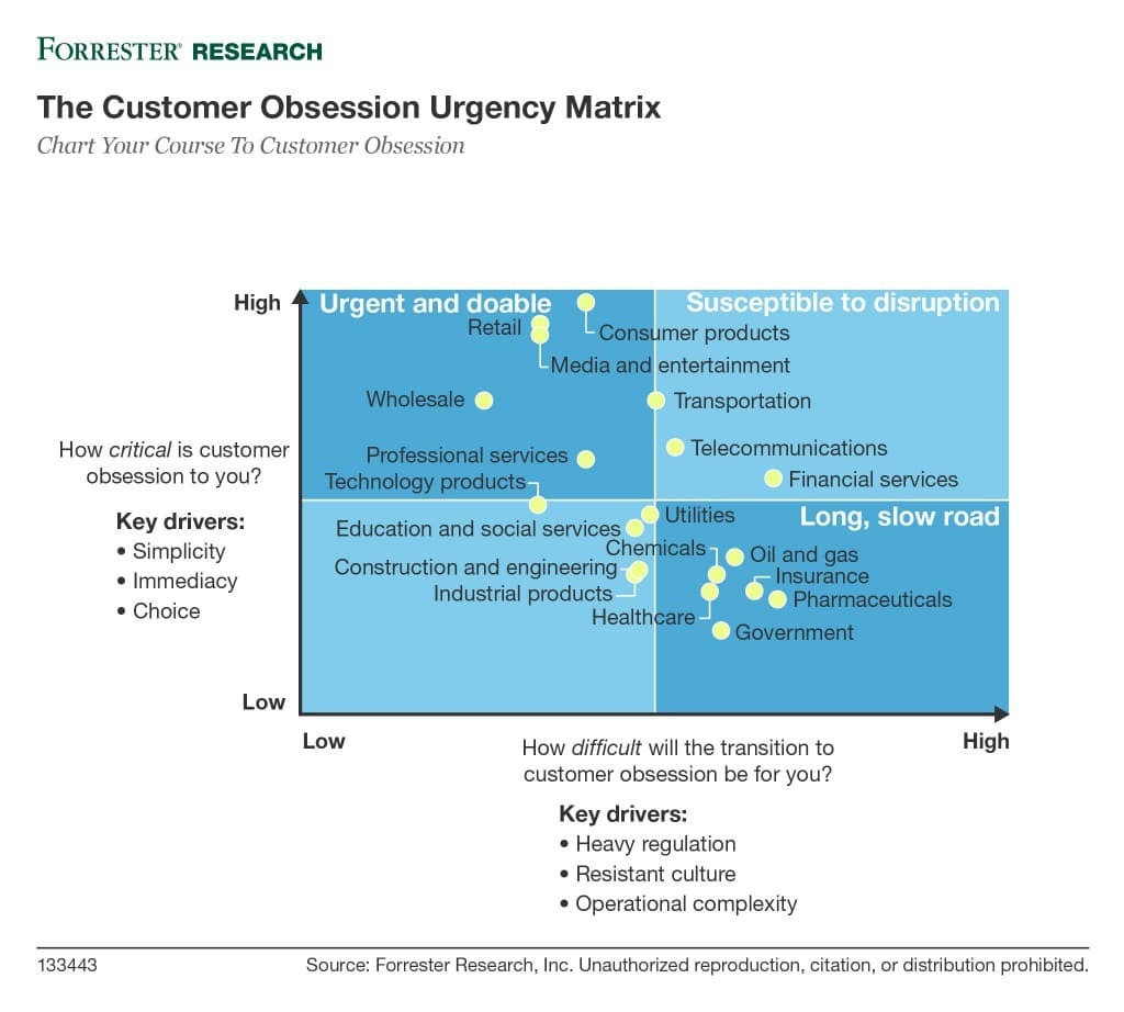 Screenshot: Forrester Customer Obsession Urgency Matrix